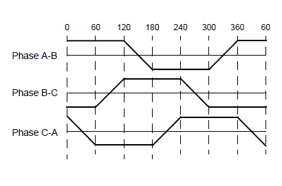 BLDC trapezoidal commutation