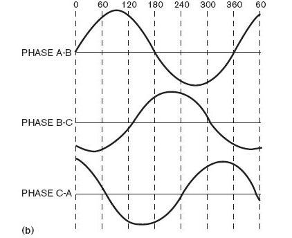 Sinusoidal reversal (FOC)