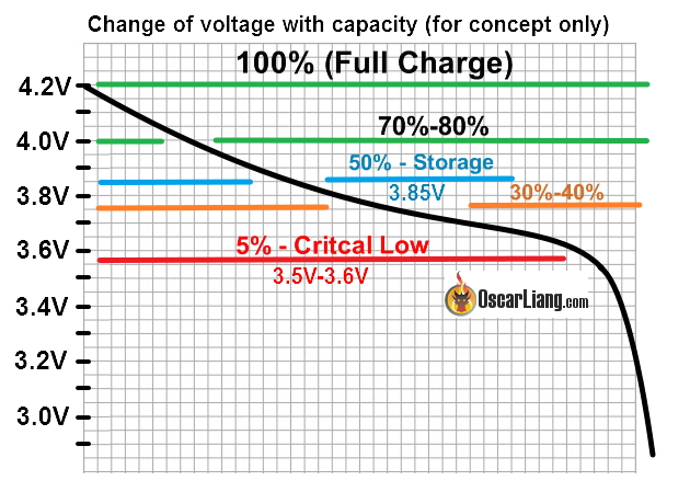 Lipo-battery-guide-Voltage-vs-capacity-used-percentage