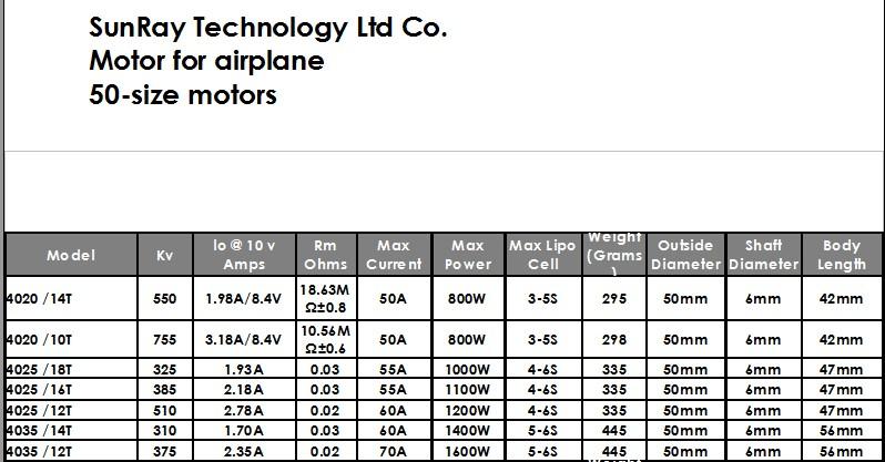 50-size%20motors%2C%20SunRay%20Technology